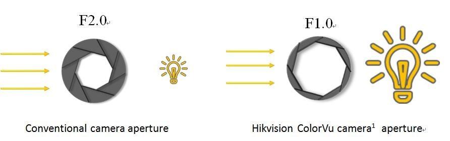 ColorVu Aperture Comparison