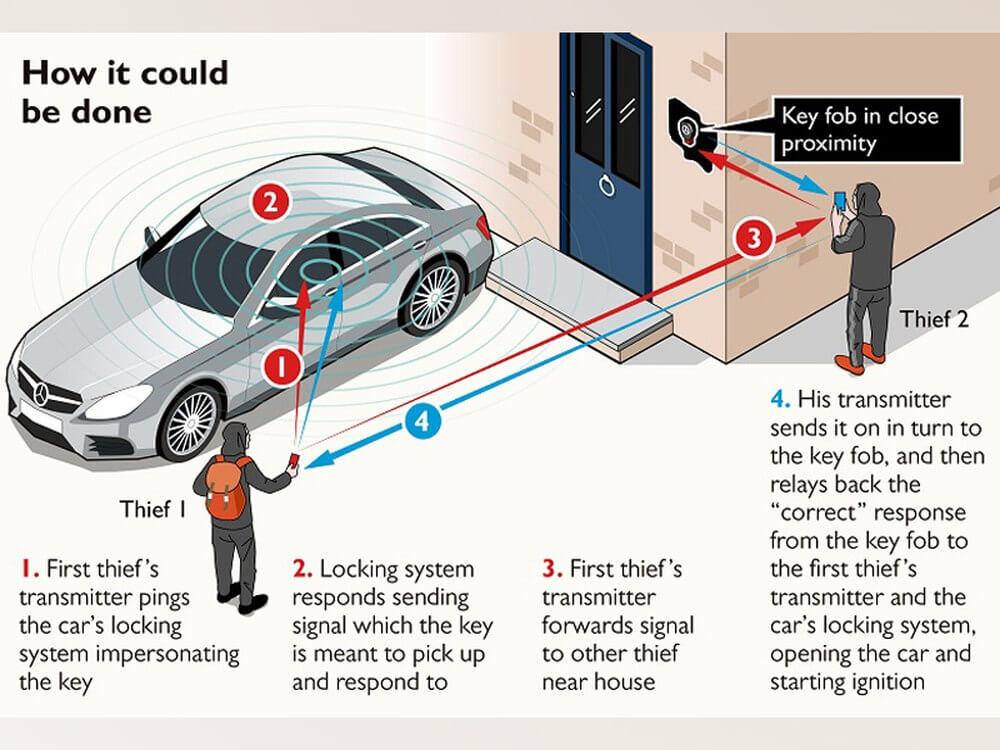 Keyless Car Thefts